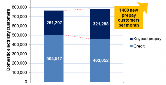 Bar chart showing growth in prepaid electricity customers in Northern Ireland, 2011 and 2014