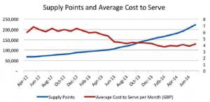 Utilita reduced cost to serve