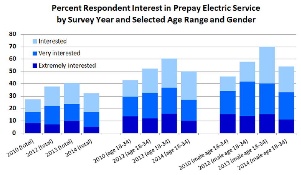 DEFG survey results showing consumer interest in prepay energy
