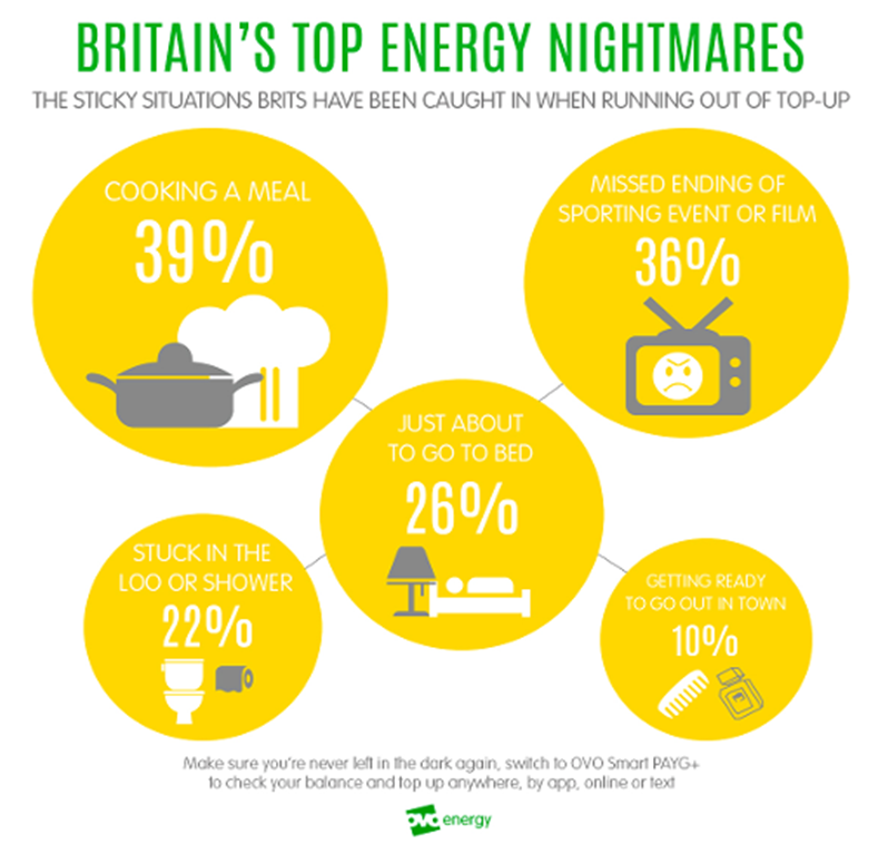 Britain's top-up energy nightmares