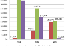 Bad debt and debt recovery, 2011 to 2013, Tri-State Electric Membership Corporation