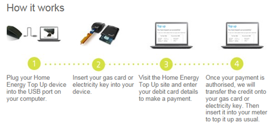 British Gas's Home Energy Top Up solution