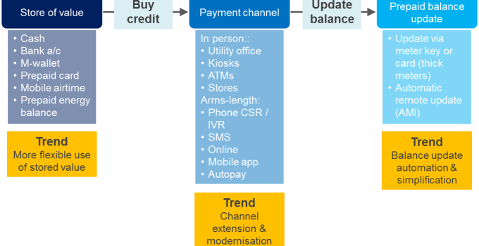 Areas for innovation in prepay energy top-up processes