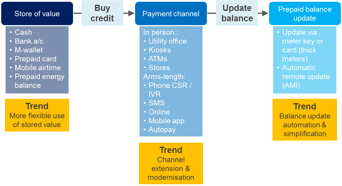 areas for innovation in prepay energy top up processes - Buy Prepaid Card