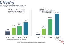 JEA MyWay prepayment program participation