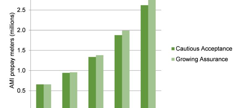 Smart prepaid utilities forecast United States