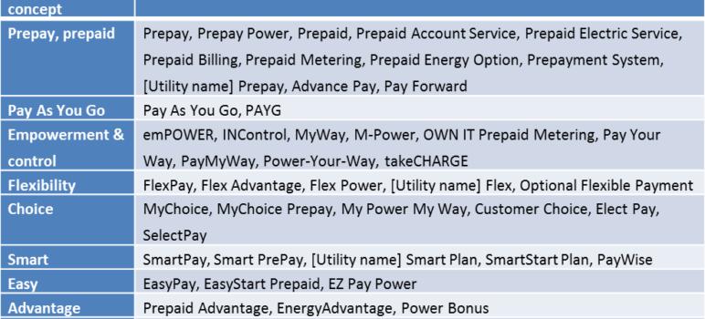 US prepaid electric service program names