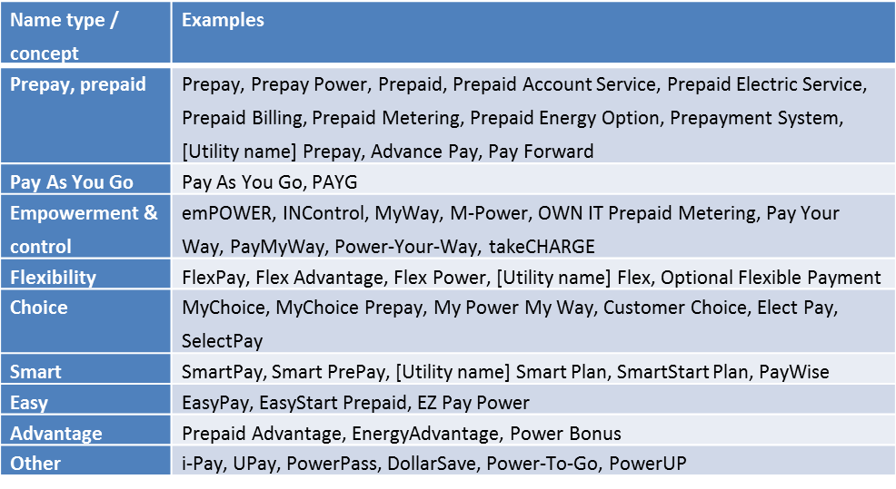US prepaid electric service program names